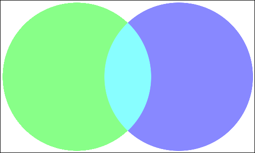 Imran Nazar Venn Diagrams In Php And Imagick